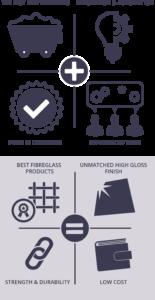 high gloss fibreglass production